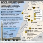 Syrian Chemical Weapon Facilities